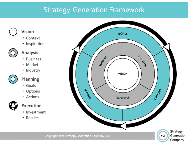Strategy Generation Framework | Strategy Generation Company