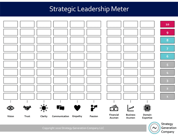 Strategic Leadership Meter